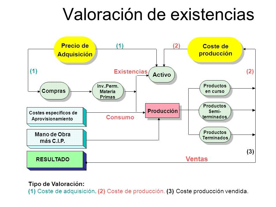 Valoración de existencias