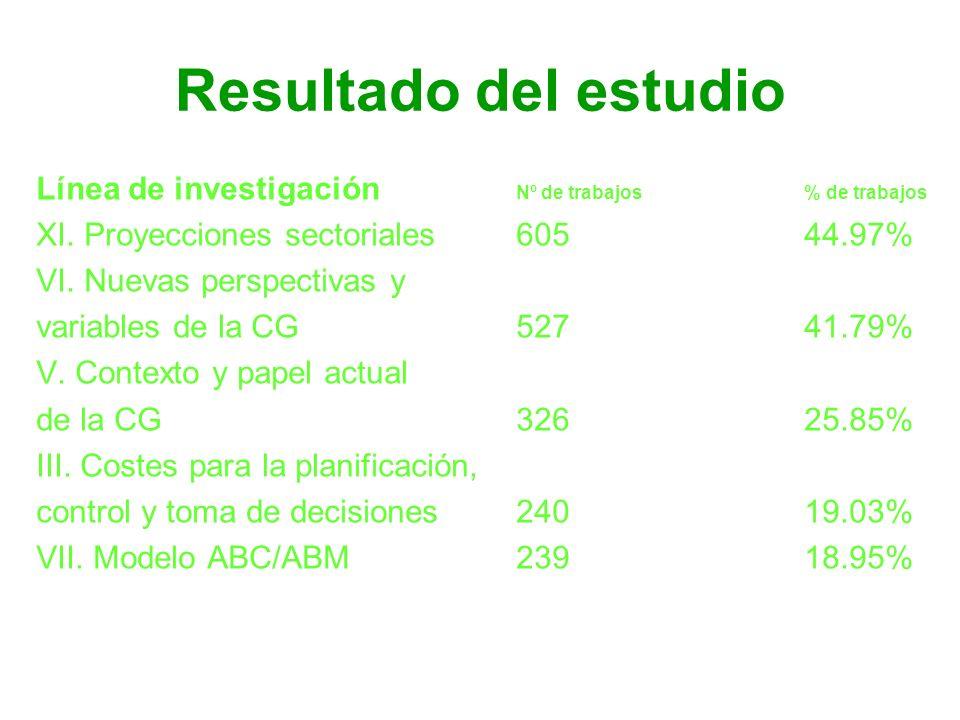 Resultado del estudio Línea de investigación Nº de trabajos % de trabajos. XI. Proyecciones sectoriales 605 44.97%