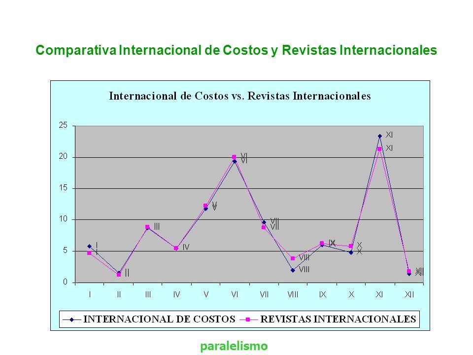 Comparativa Internacional de Costos y Revistas Internacionales