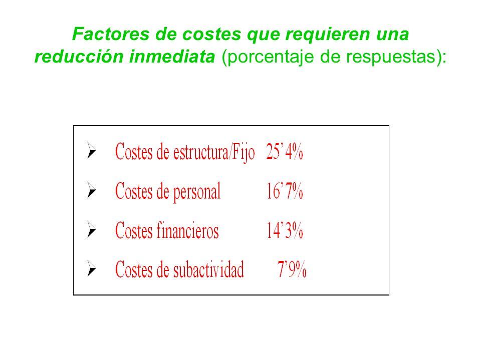 Factores de costes que requieren una reducción inmediata (porcentaje de respuestas):