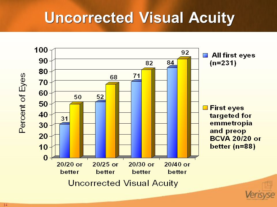 Uncorrected Visual Acuity