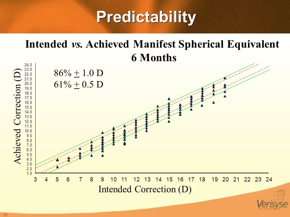 Intended vs. Achieved Manifest Spherical Equivalent 6 Months