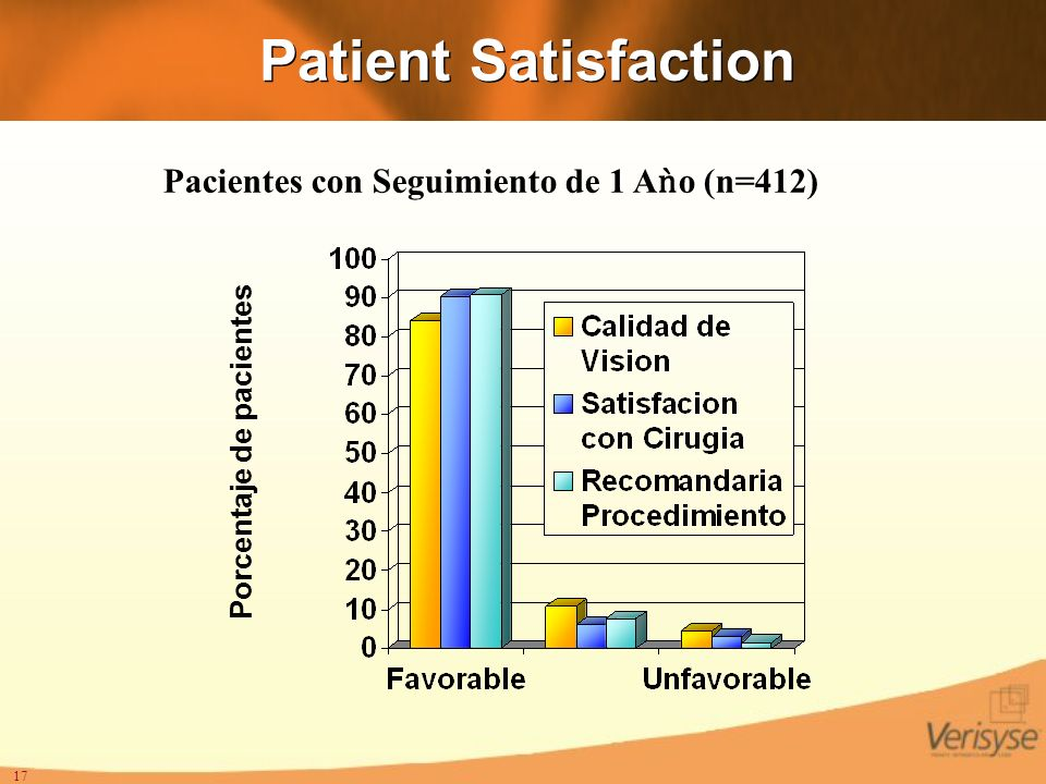 Patient Satisfaction Pacientes con Seguimiento de 1 Aǹo (n=412)