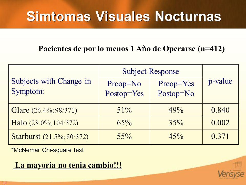 Simtomas Visuales Nocturnas