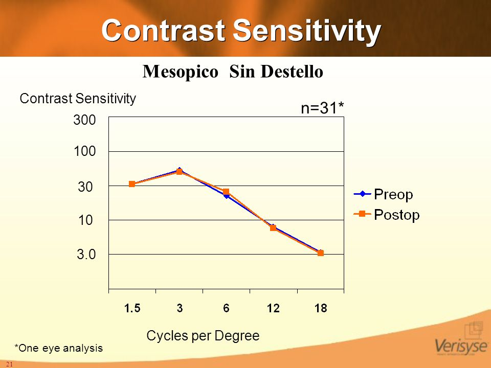 Contrast Sensitivity Mesopico Sin Destello n=31* Contrast Sensitivity