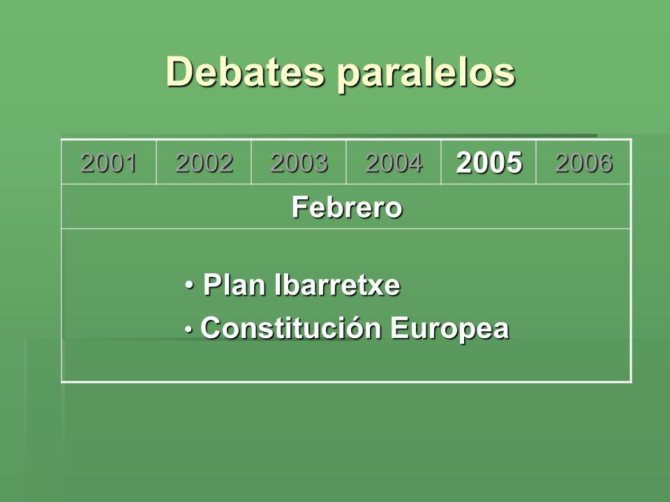 Debates paralelos 2005 Febrero Plan Ibarretxe 2001 2002 2003 2004 2006