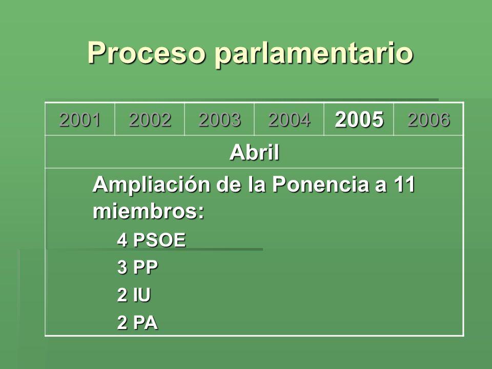 Proceso parlamentario