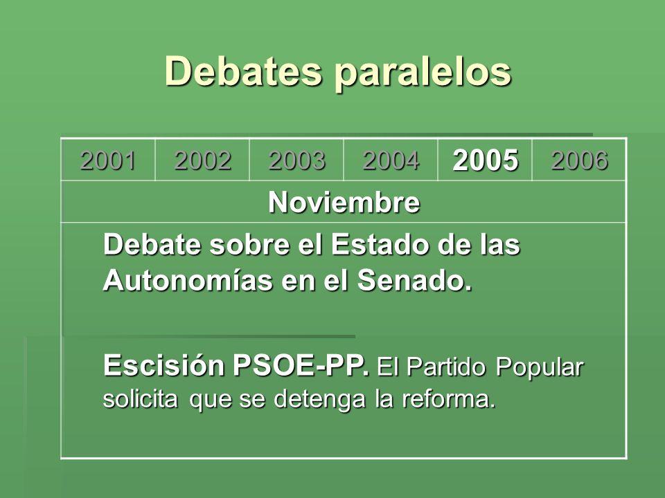 Debates paralelos 2001. 2002. 2003. 2004. 2005. 2006. Noviembre. Debate sobre el Estado de las Autonomías en el Senado.