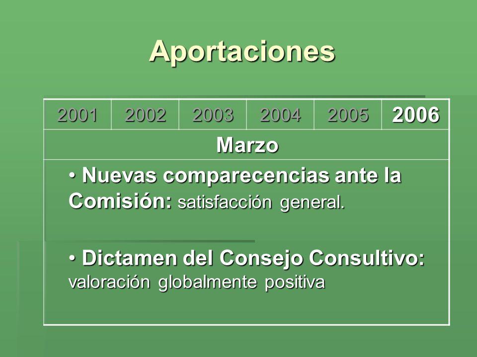 Aportaciones 2001. 2002. 2003. 2004. 2005. 2006. Marzo. Nuevas comparecencias ante la Comisión: satisfacción general.