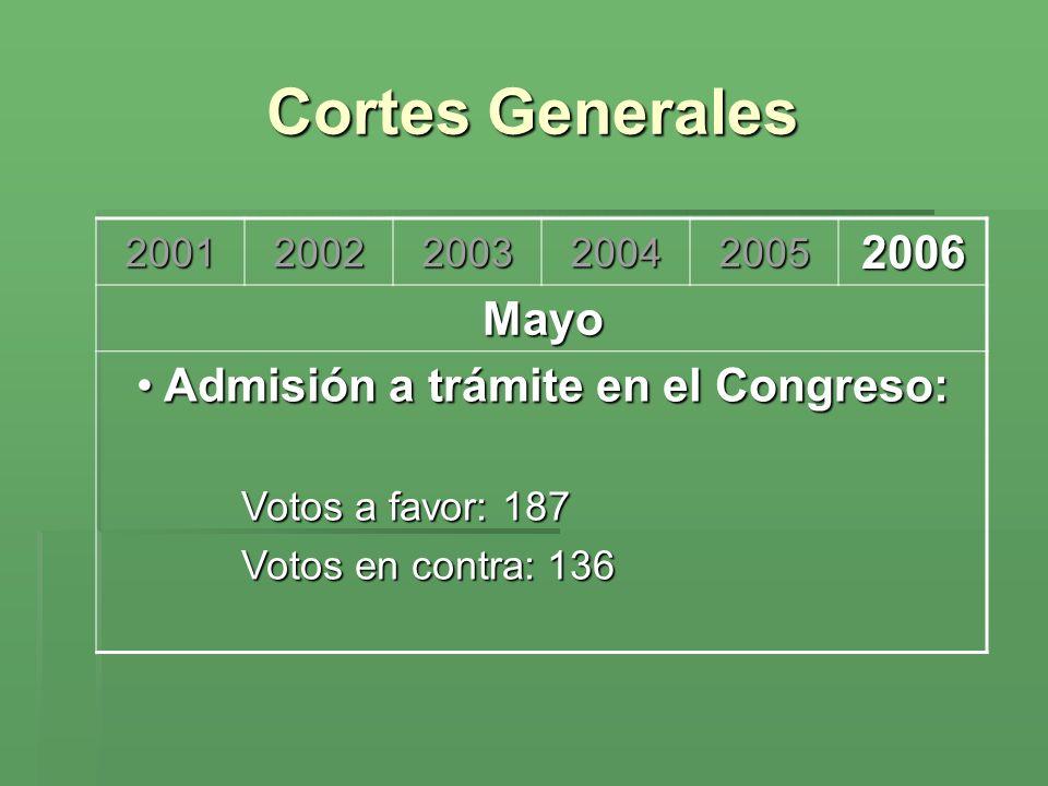 Cortes Generales 2006 Admisión a trámite en el Congreso: Mayo 2001