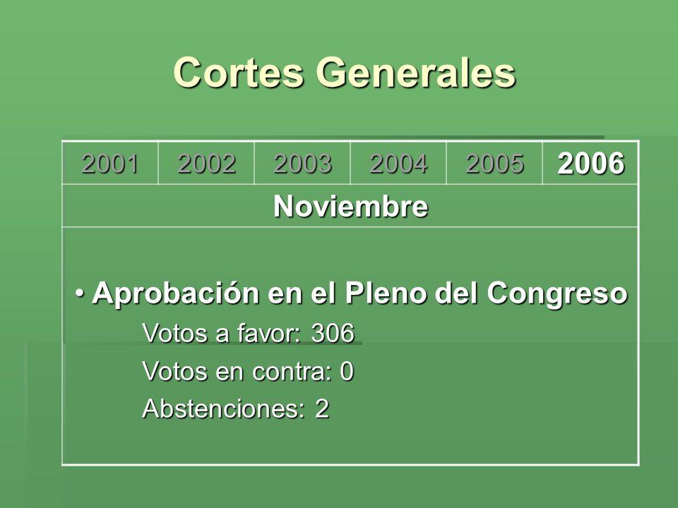 Cortes Generales 2006 Aprobación en el Pleno del Congreso Noviembre