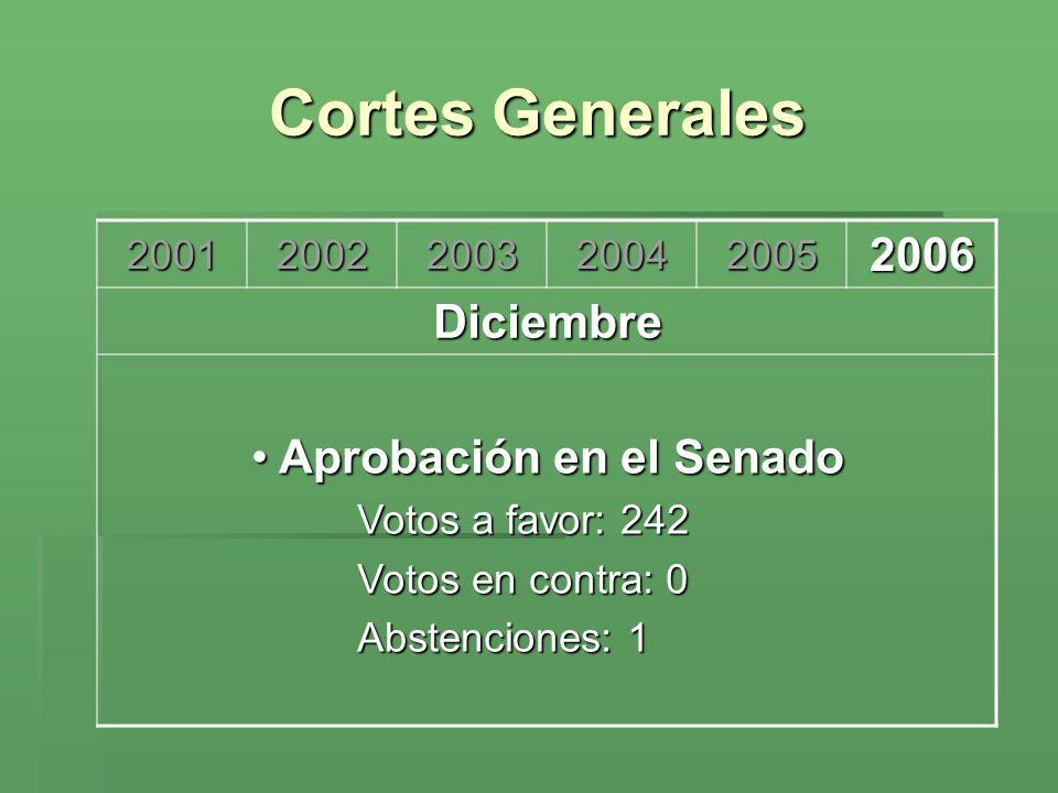 Cortes Generales 2006 Aprobación en el Senado Diciembre 2001 2002 2003