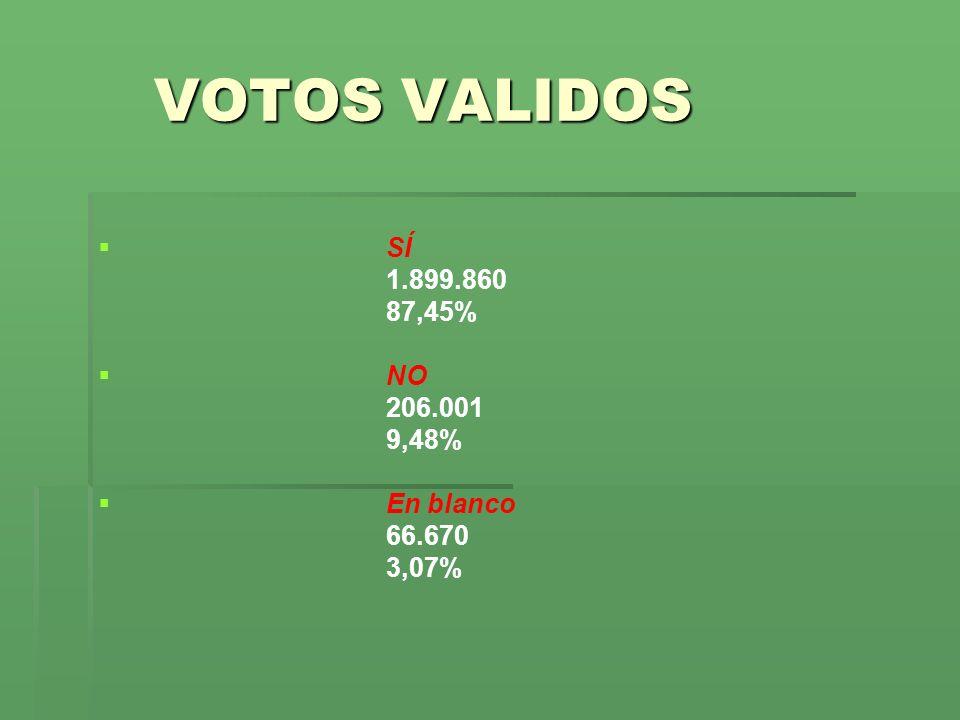 VOTOS VALIDOS SÍ 1.899.860 87,45% NO 206.001 9,48% En blanco 66.670