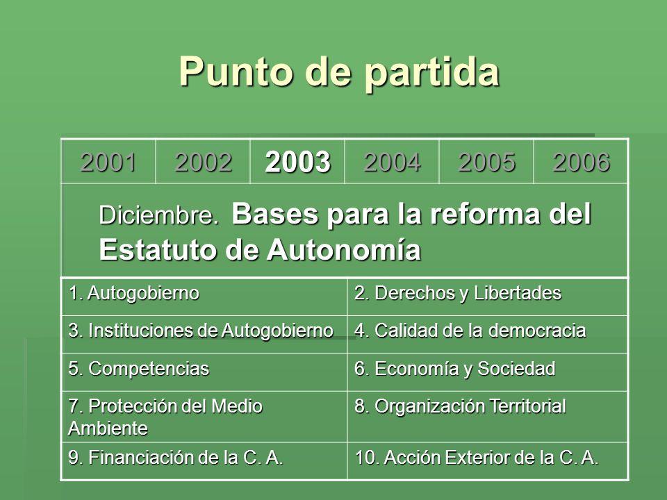 Punto de partida 2001. 2002. 2003. 2004. 2005. 2006. Diciembre. Bases para la reforma del Estatuto de Autonomía.