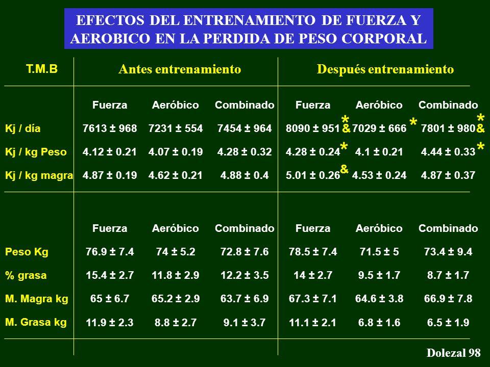 * * * * * EFECTOS DEL ENTRENAMIENTO DE FUERZA Y