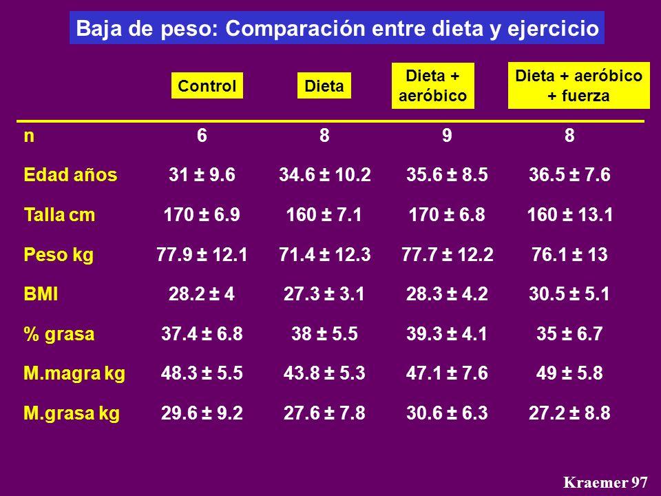 Baja de peso: Comparación entre dieta y ejercicio