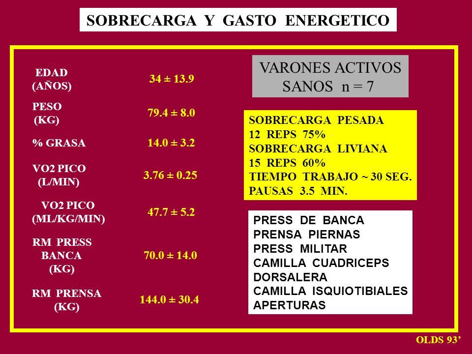 SOBRECARGA Y GASTO ENERGETICO
