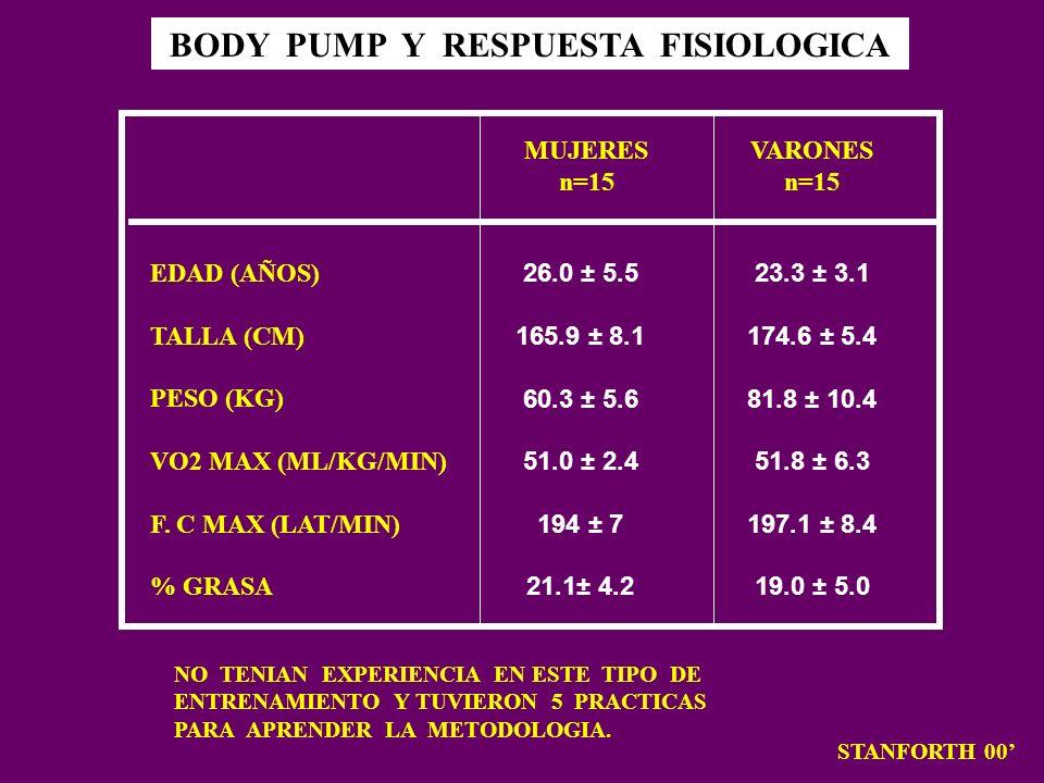 BODY PUMP Y RESPUESTA FISIOLOGICA