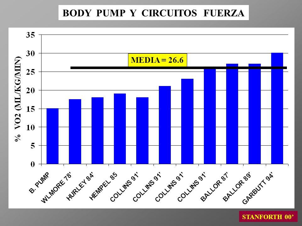 BODY PUMP Y CIRCUITOS FUERZA