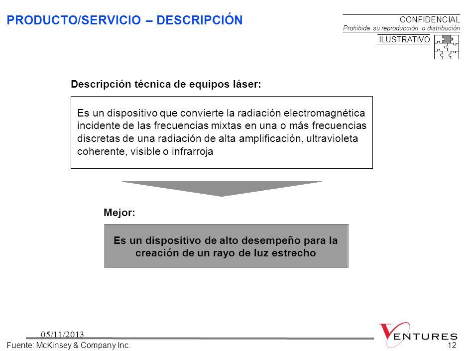 PRODUCTO/SERVICIO – DESCRIPCIÓN