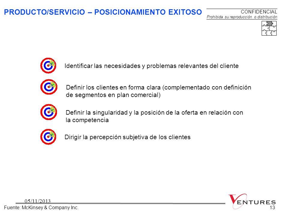PRODUCTO/SERVICIO – POSICIONAMIENTO EXITOSO