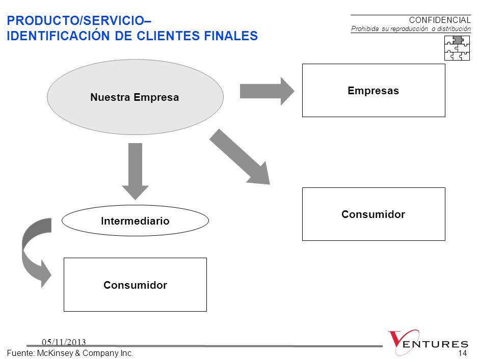 PRODUCTO/SERVICIO– IDENTIFICACIÓN DE CLIENTES FINALES