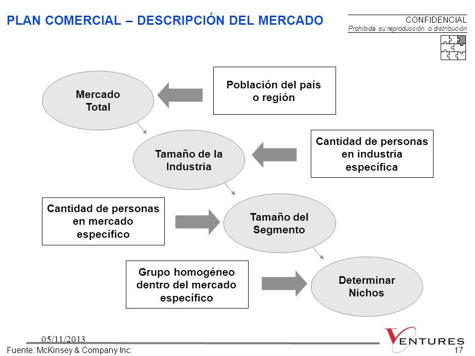 PLAN COMERCIAL – DESCRIPCIÓN DEL MERCADO