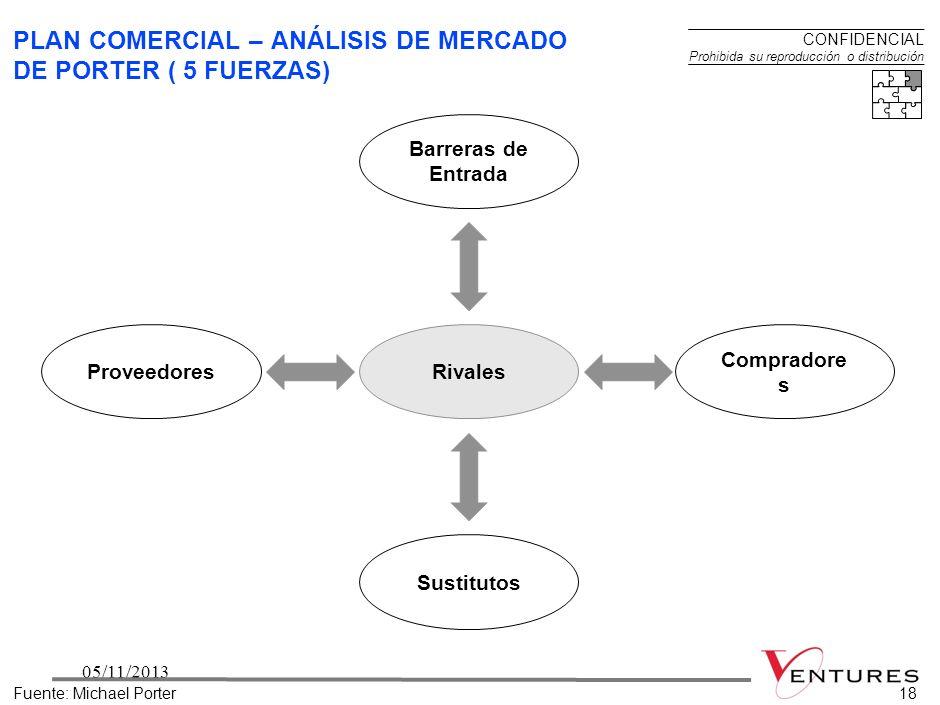 PLAN COMERCIAL – ANÁLISIS DE MERCADO DE PORTER ( 5 FUERZAS)