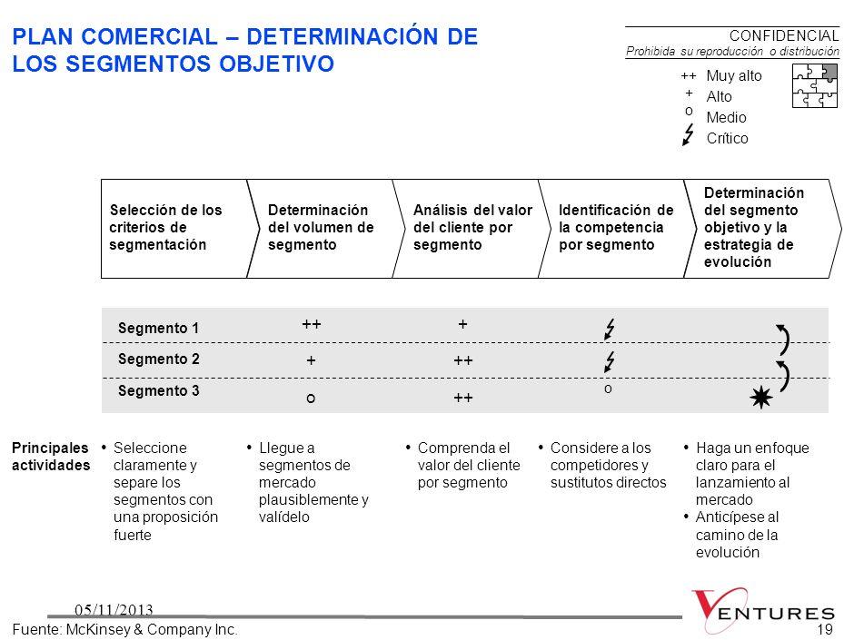 PLAN COMERCIAL – DETERMINACIÓN DE LOS SEGMENTOS OBJETIVO
