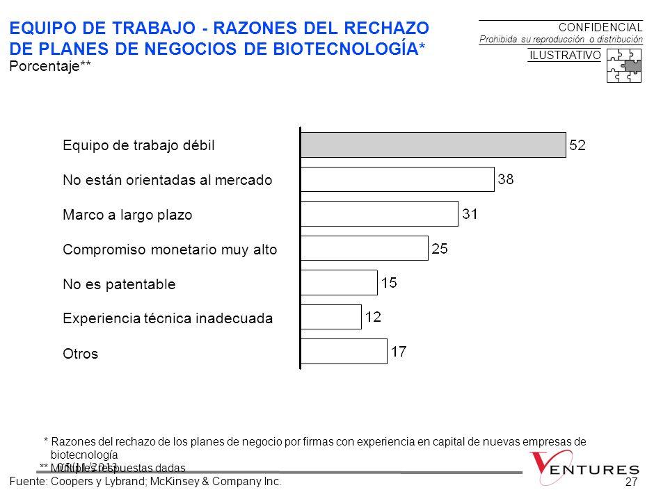 BOG-VENTURES2005-20050706-03-01 EQUIPO DE TRABAJO - RAZONES DEL RECHAZO DE PLANES DE NEGOCIOS DE BIOTECNOLOGÍA*
