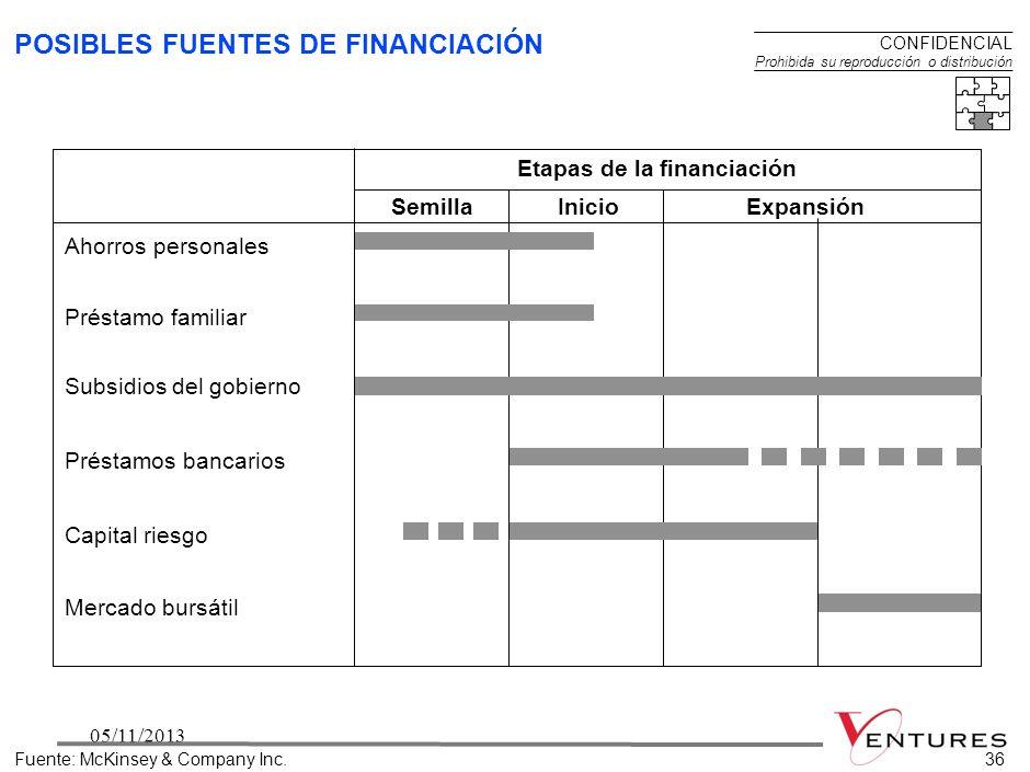 POSIBLES FUENTES DE FINANCIACIÓN