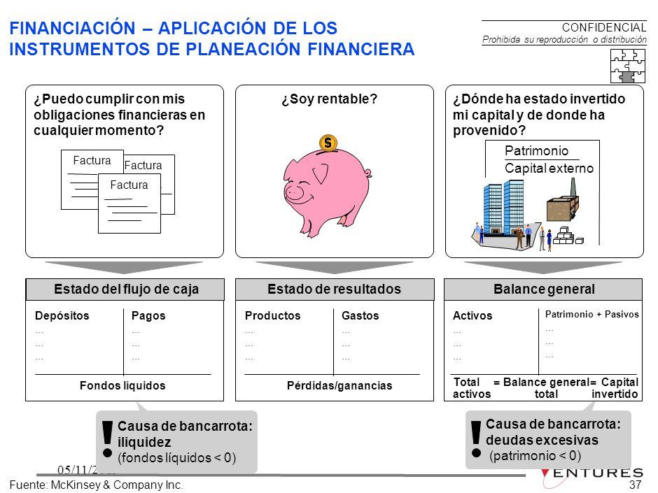 FINANCIACIÓN – APLICACIÓN DE LOS INSTRUMENTOS DE PLANEACIÓN FINANCIERA