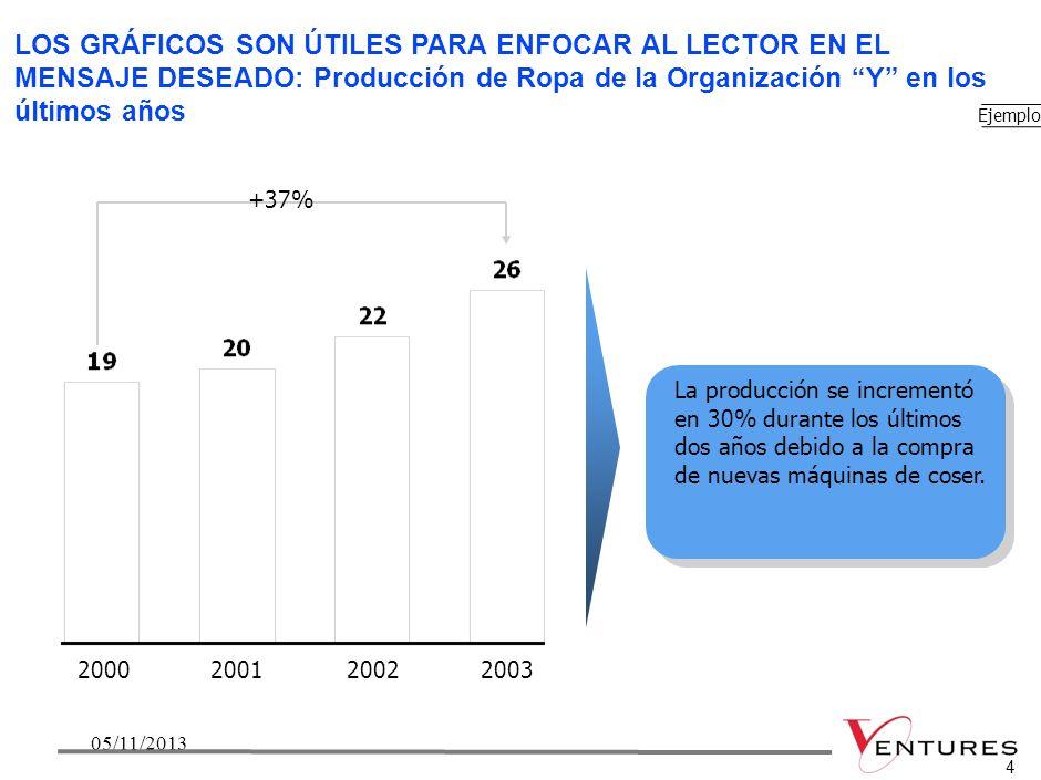 LOS GRÁFICOS SON ÚTILES PARA ENFOCAR AL LECTOR EN EL MENSAJE DESEADO: Producción de Ropa de la Organización Y en los últimos años