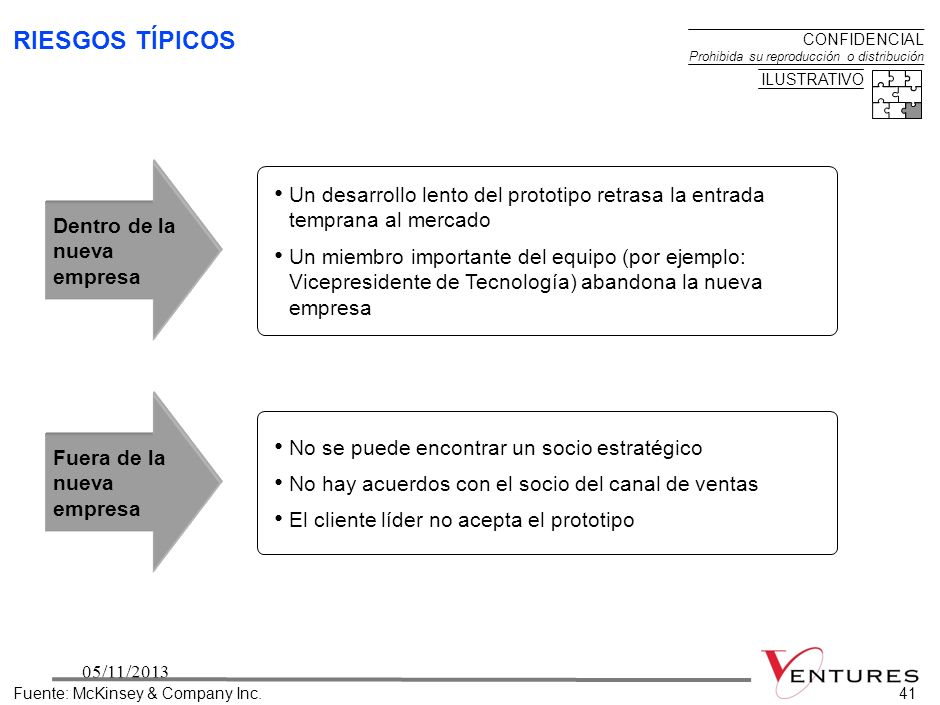BOG-VENTURES RIESGOS TÍPICOS. Internal and external risks endanger a new venture s success.