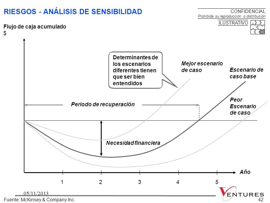 RIESGOS - ANÁLISIS DE SENSIBILIDAD