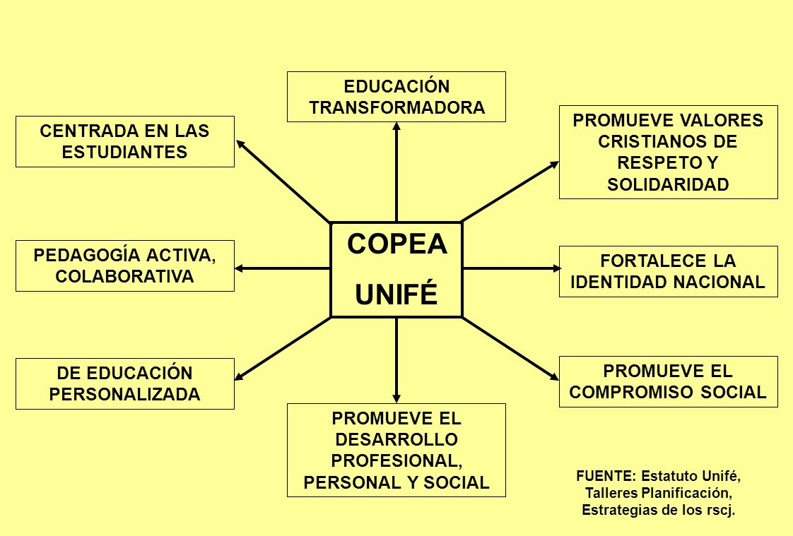 COPEA UNIFÉ EDUCACIÓN TRANSFORMADORA