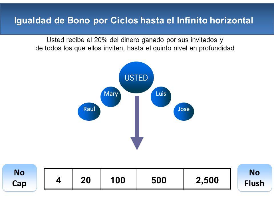 Igualdad de Bono por Ciclos hasta el Infinito horizontal