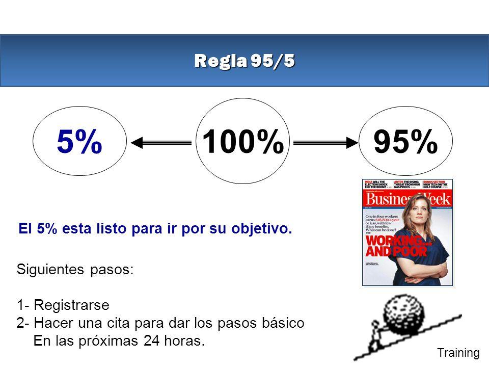 100% 5% 95% Regla 95/5 El 5% esta listo para ir por su objetivo.