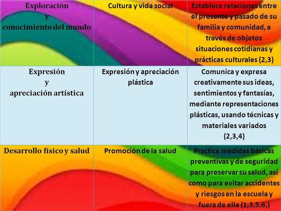 conocimiento del mundo Cultura y vida social