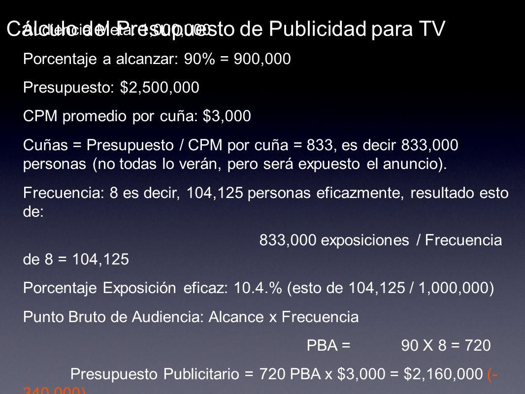 Cálculo del Presupuesto de Publicidad para TV