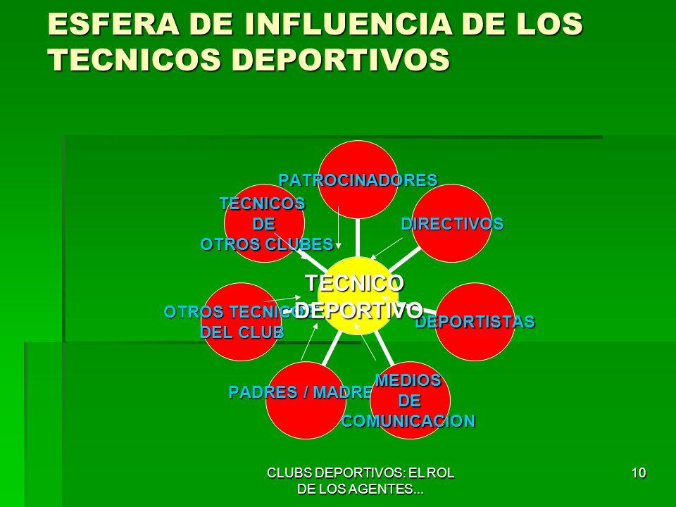 ESFERA DE INFLUENCIA DE LOS TECNICOS DEPORTIVOS