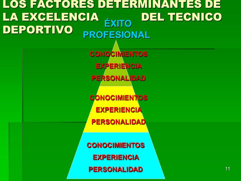 LOS FACTORES DETERMINANTES DE LA EXCELENCIA DEL TECNICO DEPORTIVO