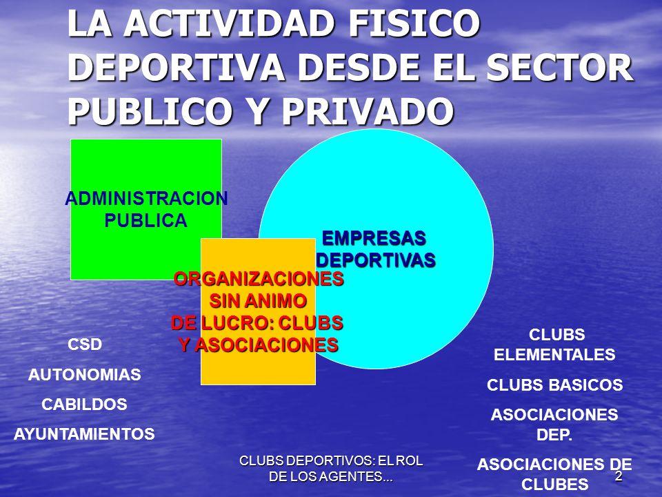 LA ACTIVIDAD FISICO DEPORTIVA DESDE EL SECTOR PUBLICO Y PRIVADO