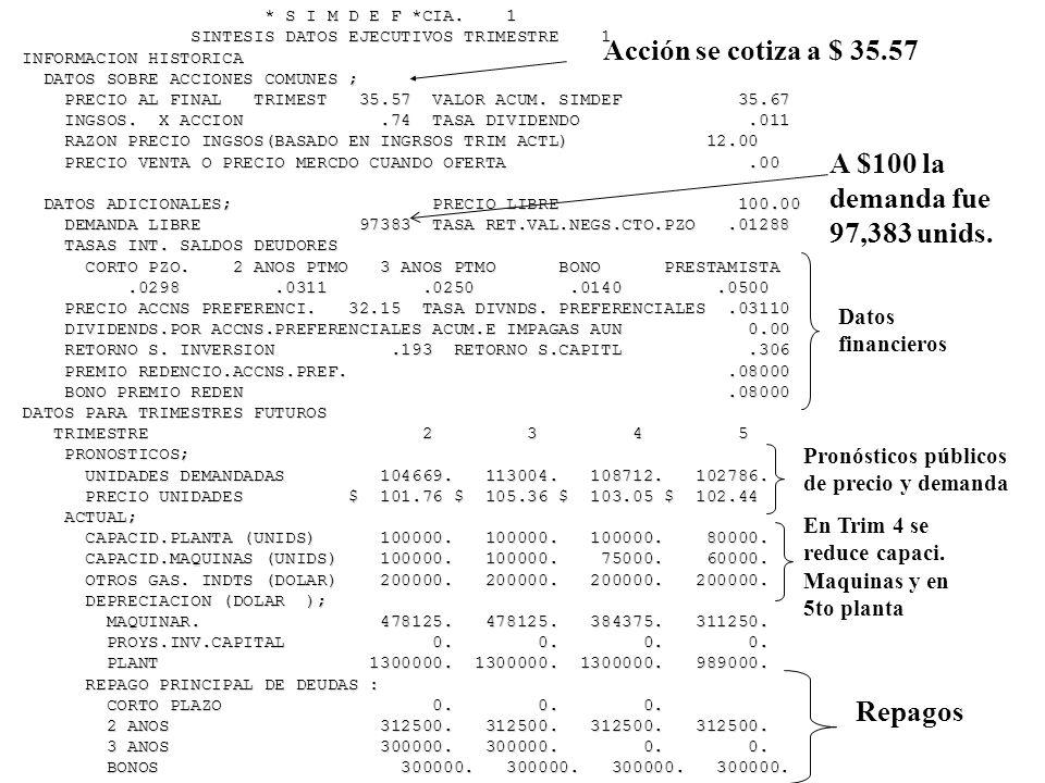 Acción se cotiza a $ 35.57 A $100 la demanda fue 97,383 unids. Repagos