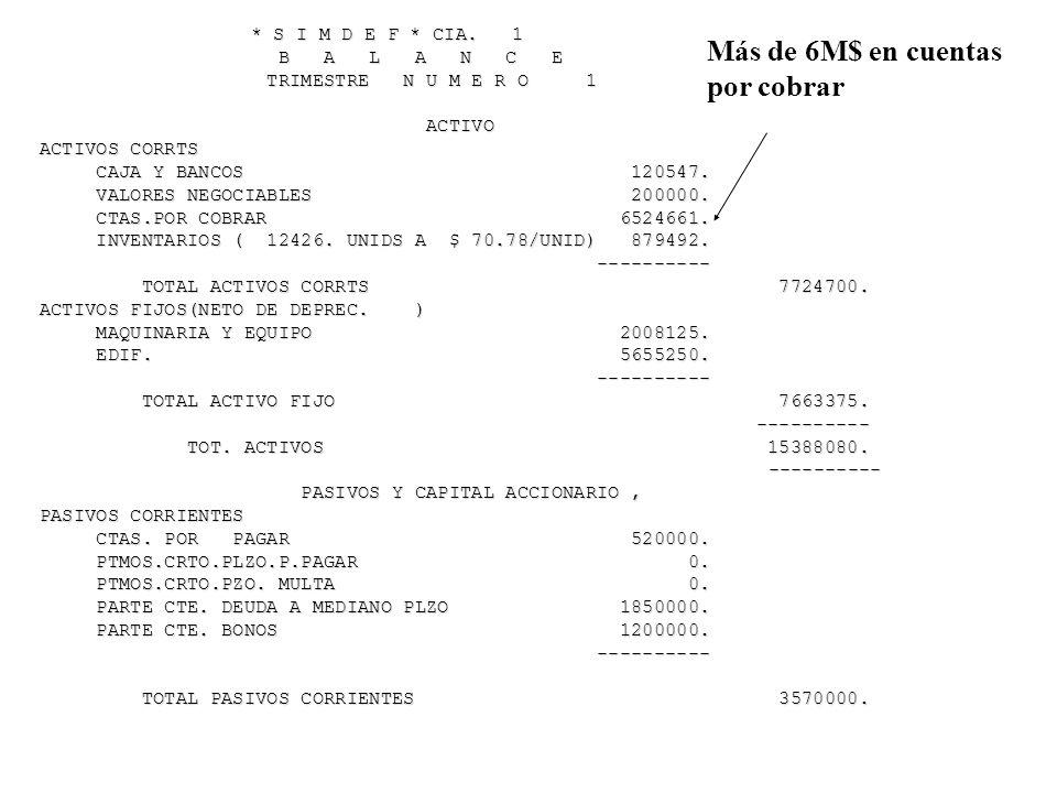 Más de 6M$ en cuentas por cobrar