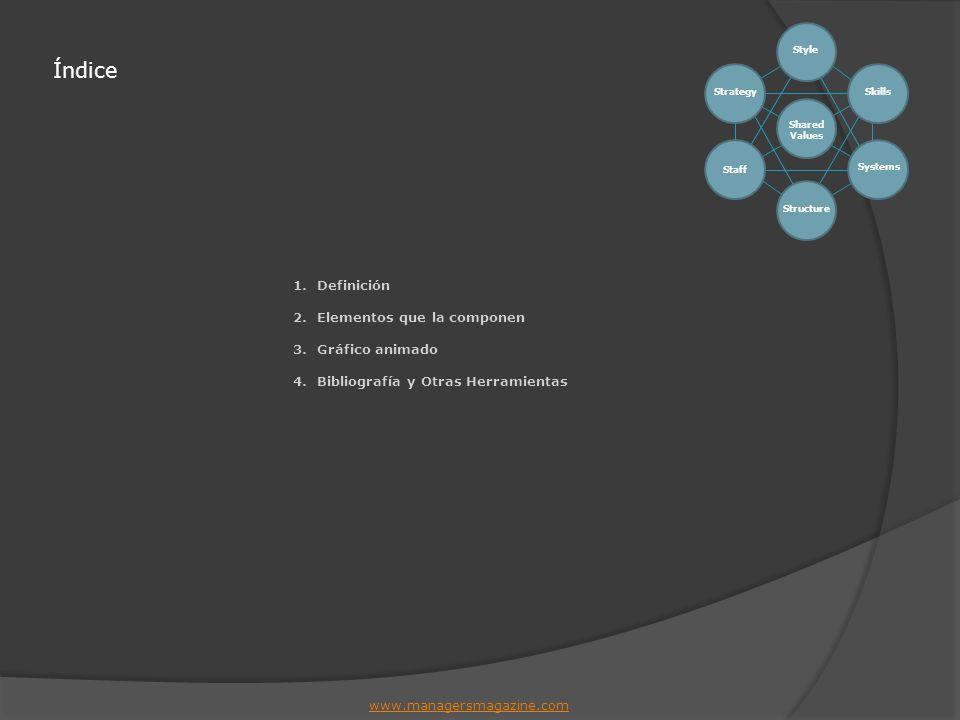 Índice Definición Elementos que la componen Gráfico animado