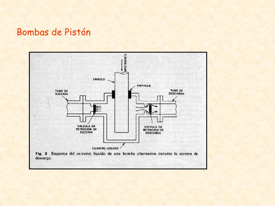 Bombas de Pistón
