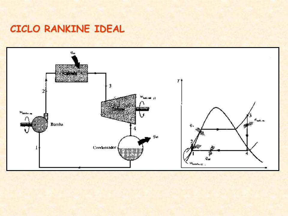CICLO RANKINE IDEAL