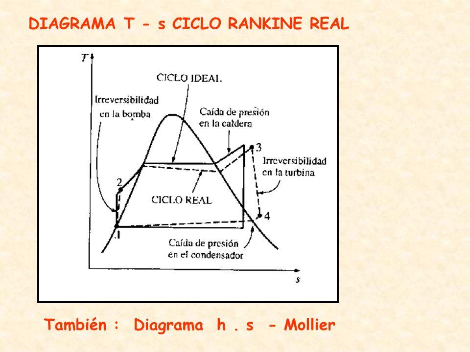 DIAGRAMA T - s CICLO RANKINE REAL