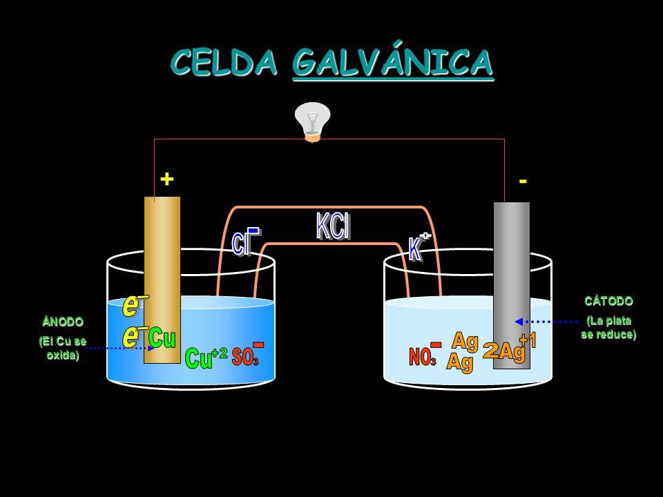 CELDA GALVÁNICA Cu Ag Ag +1 2 Cu +2 Ag + - KCl Cl - K 3 3 SO - NO - e
